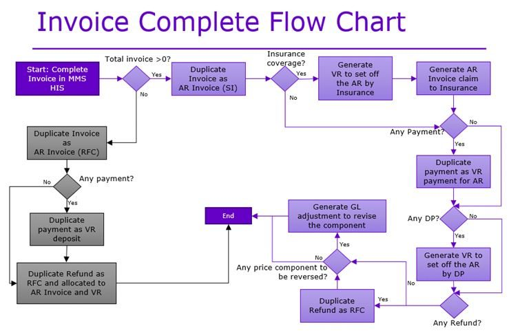 Invoice Complete Flow Chart