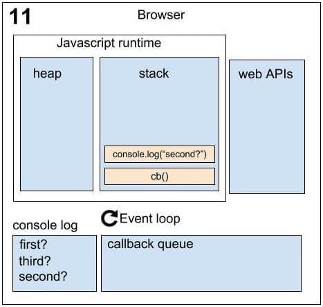 Running Asynchronously Sequence 11