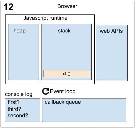 Running Asynchronously Sequence 12