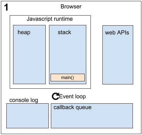 Asynchronous in JavaScript sequence 1
