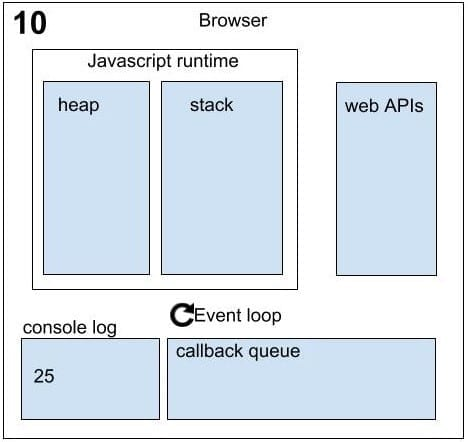 Asynchronous in JavaScript sequence 10