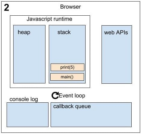 Asynchronous in JavaScript sequence 2