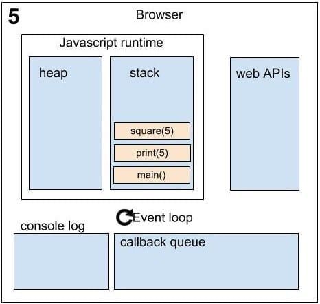 Asynchronous in JavaScript sequence 5
