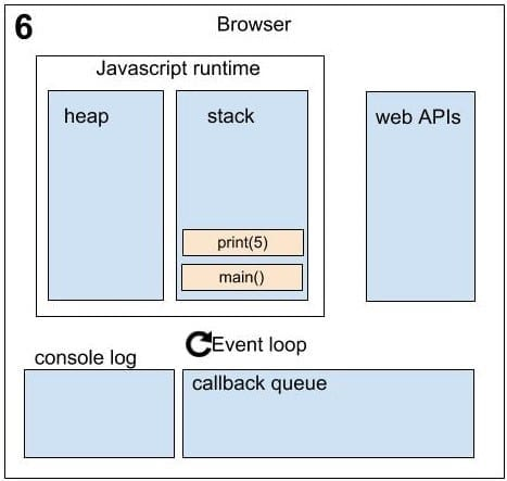 Asynchronous in JavaScript sequence_6