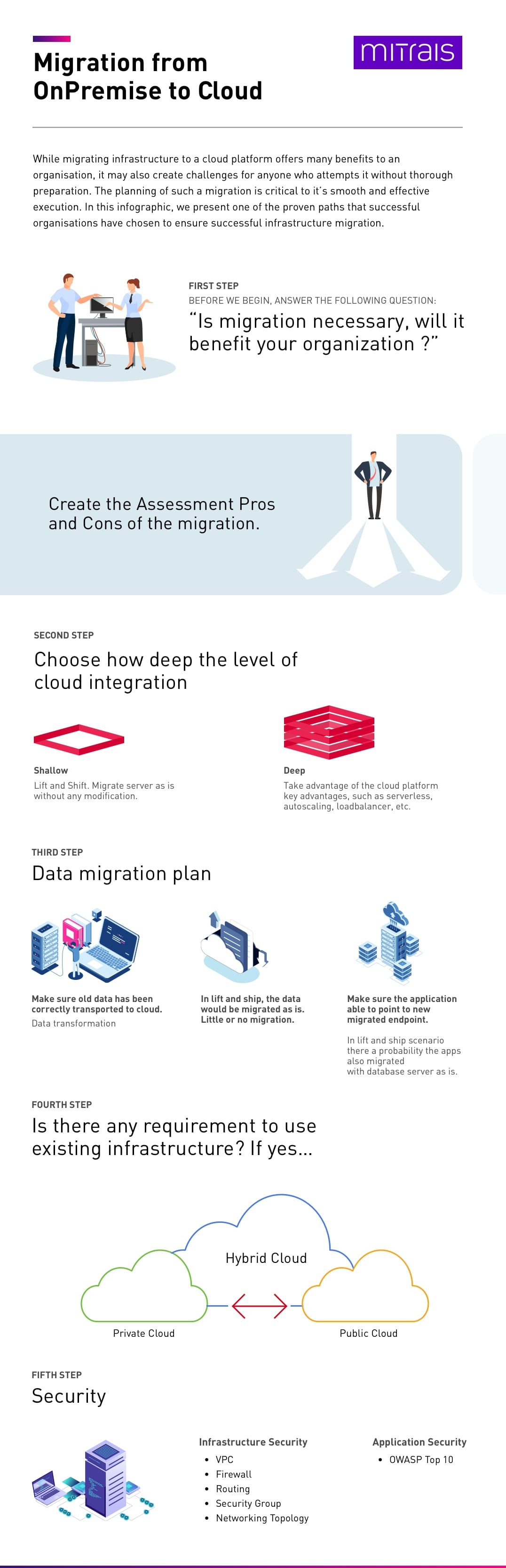 Is migration necessary? Will it benefit your organization? This infographic presents one path that can be used as starting point for organization to migrate to cloud.